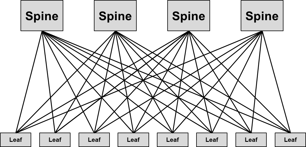 Architecture Leaf-Spine (Clos)